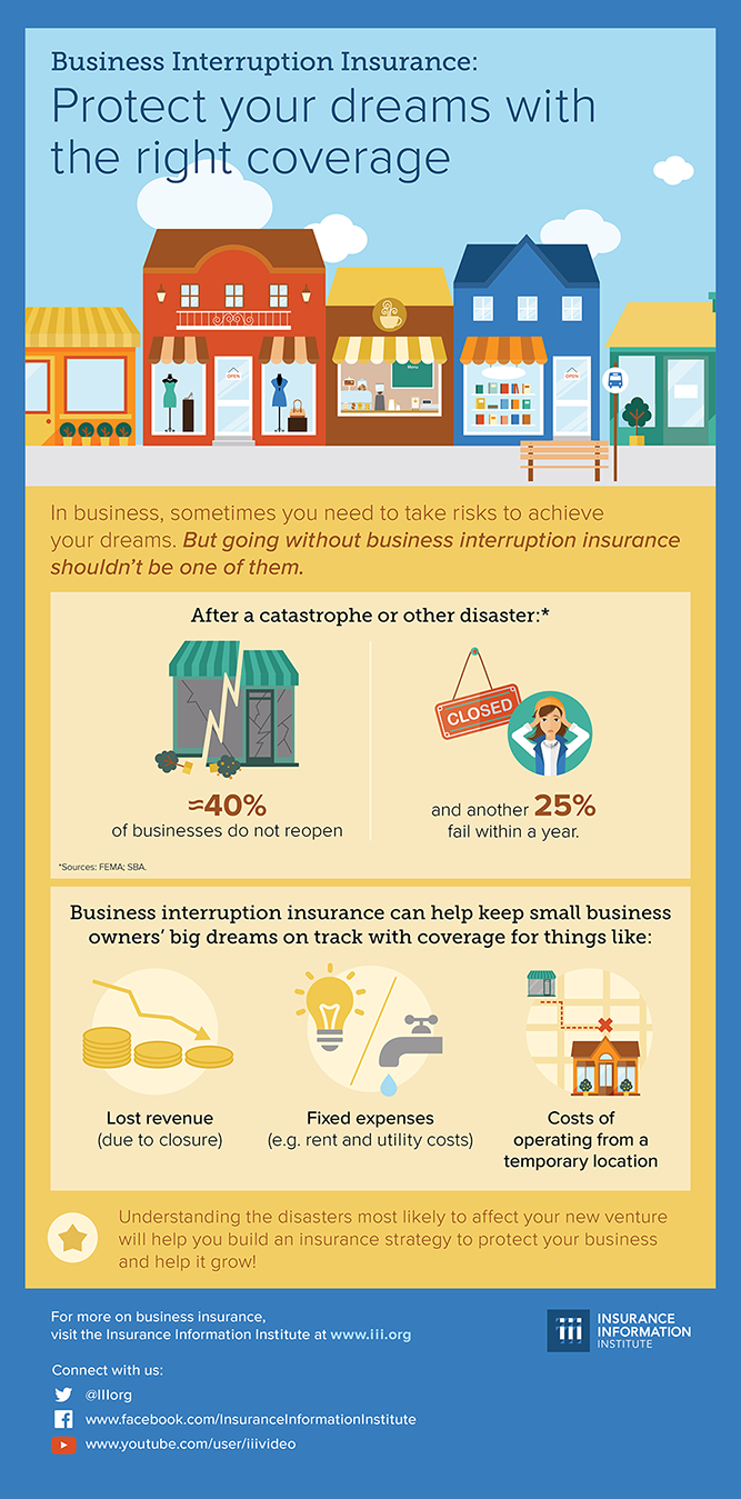 Small Business Insurance - Business Interruption Infographic